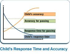 child response